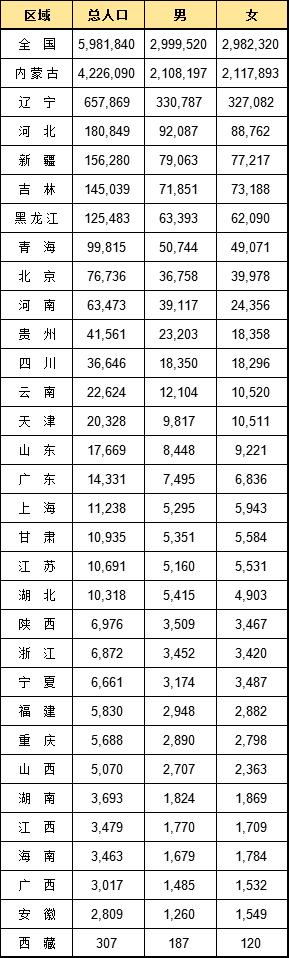 全国蒙古族人口区域、年龄、性别、教育、城乡分布 第2张 全国蒙古族人口区域、年龄、性别、教育、城乡分布 蒙古文化