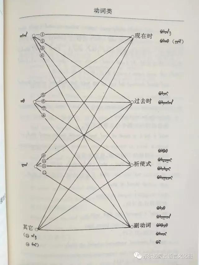 学蒙古语的人很多,学蒙古语的书籍有哪些?┃回顾50年代至今学蒙古语的书籍(2) 第70张