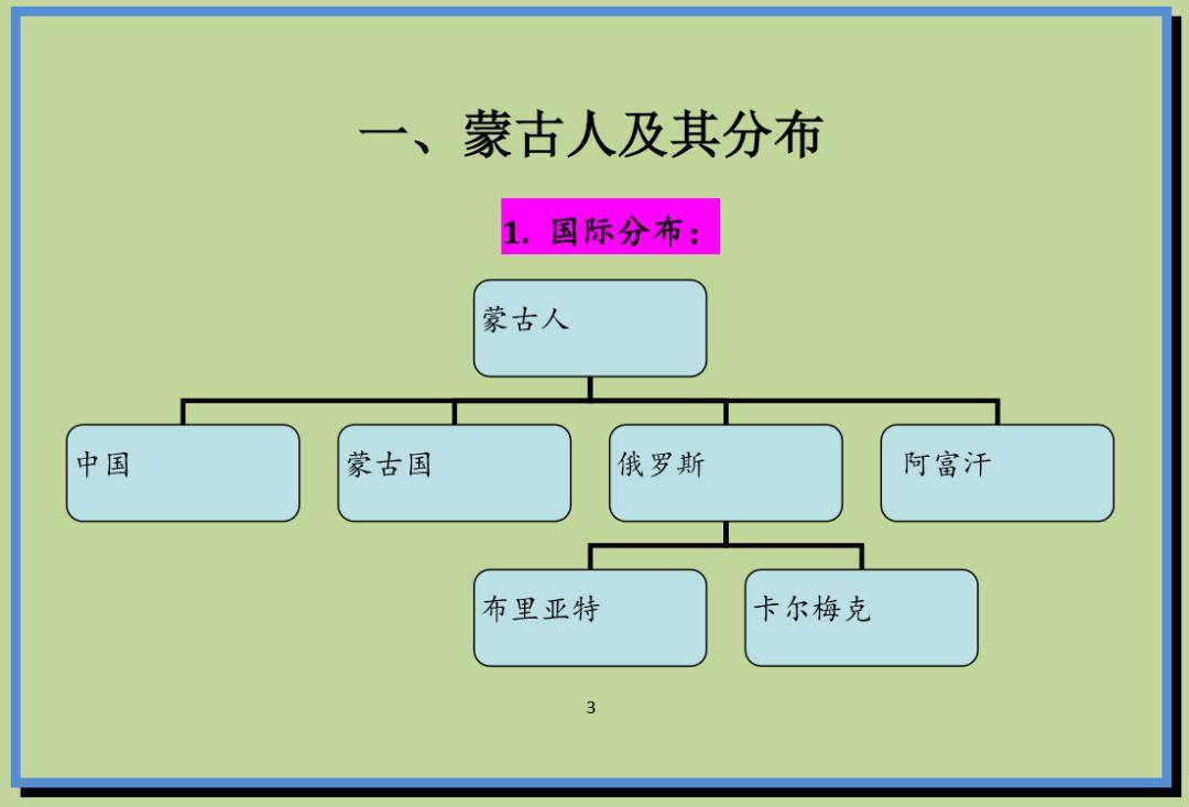 蒙古语和中国蒙古族语言生活现状,了解一下 第1张
