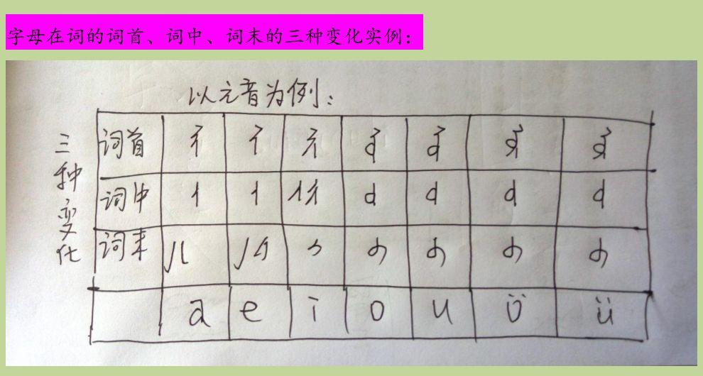 蒙古语和中国蒙古族语言生活现状,了解一下 第16张