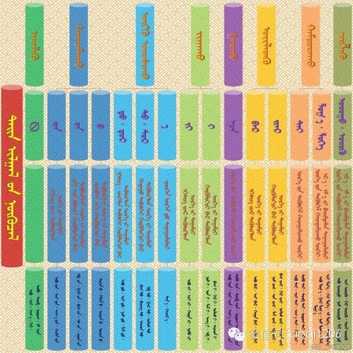 【学习材料】蒙古语语法您还记得多少呢?(可温习.可分享.可收藏) 第4张