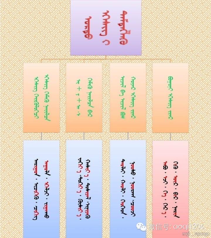 【学习材料】蒙古语语法您还记得多少呢?(可温习.可分享.可收藏) 第3张