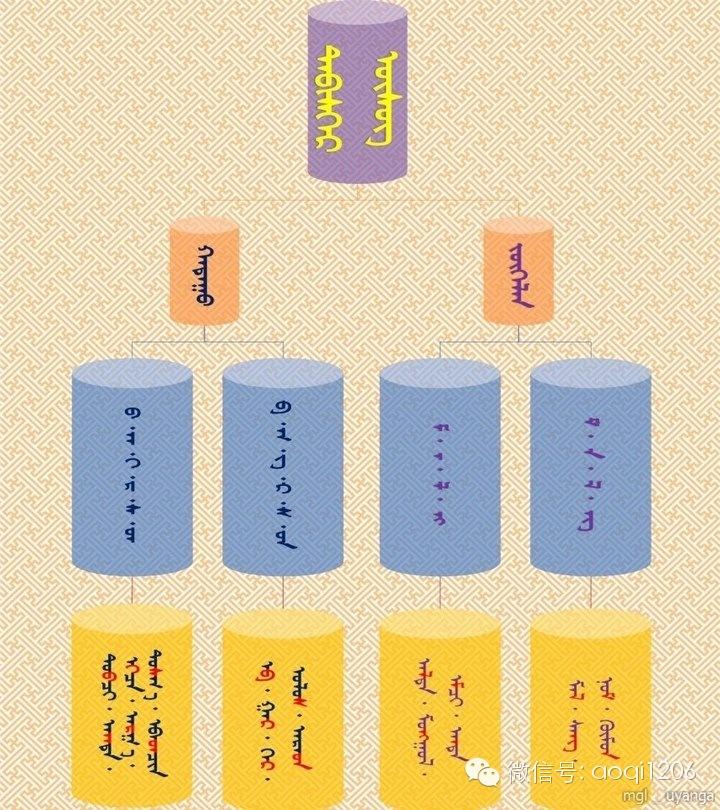 【学习材料】蒙古语语法您还记得多少呢?(可温习.可分享.可收藏) 第7张