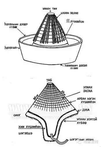布里亚特服饰传统工具图解大全 第5张 布里亚特服饰传统工具图解大全 蒙古服饰
