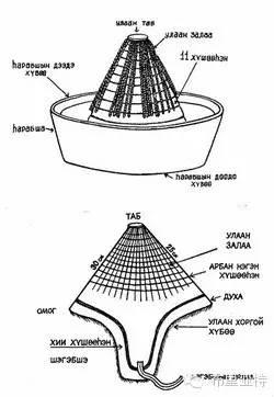 布里亚特服饰传统工具图解大全 第10张 布里亚特服饰传统工具图解大全 蒙古服饰