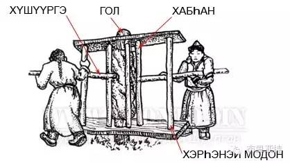 布里亚特服饰传统工具图解大全 第19张 布里亚特服饰传统工具图解大全 蒙古服饰