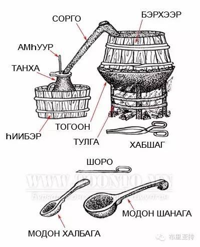 布里亚特服饰传统工具图解大全 第18张 布里亚特服饰传统工具图解大全 蒙古服饰