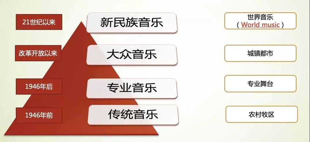 杨玉成:内蒙古音乐创作中的若干问题及建议 第1张 杨玉成:内蒙古音乐创作中的若干问题及建议 蒙古音乐