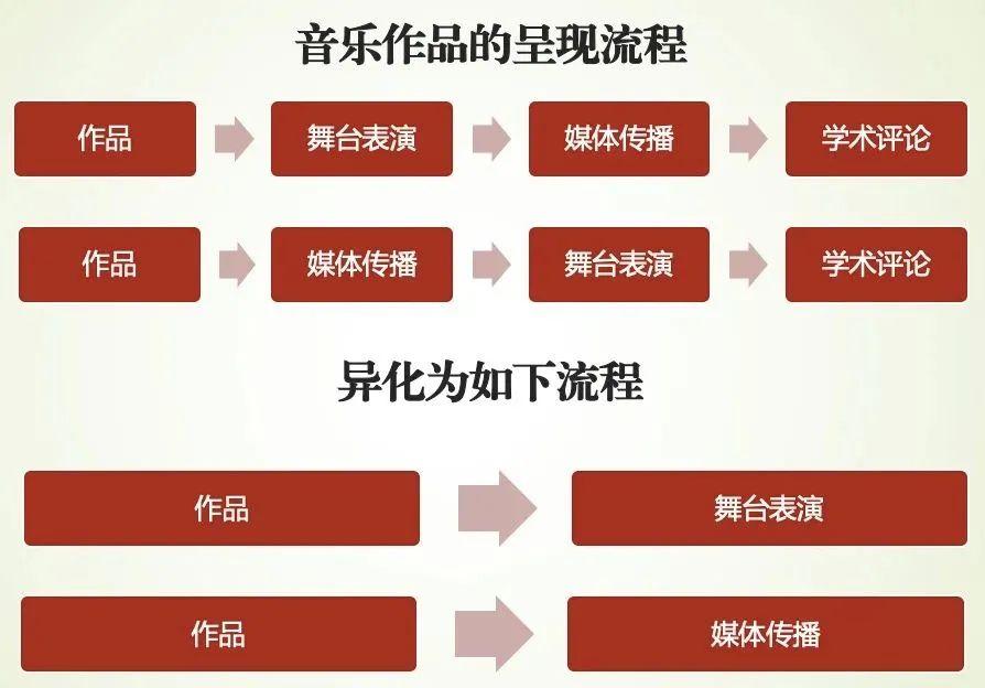 杨玉成:内蒙古音乐创作中的若干问题及建议 第3张 杨玉成:内蒙古音乐创作中的若干问题及建议 蒙古音乐