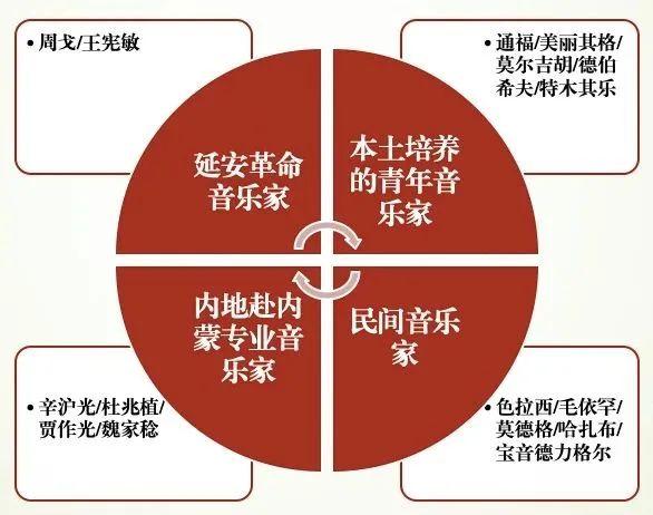 杨玉成:内蒙古音乐创作中的若干问题及建议 第7张 杨玉成:内蒙古音乐创作中的若干问题及建议 蒙古音乐
