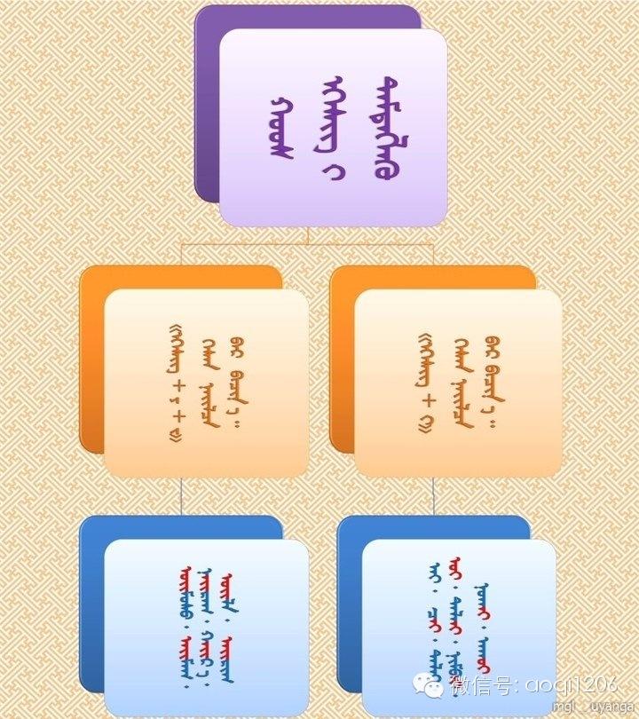 蒙语语法您还记得多少?(学习后请分享) 第2张 蒙语语法您还记得多少?(学习后请分享) 蒙古文库