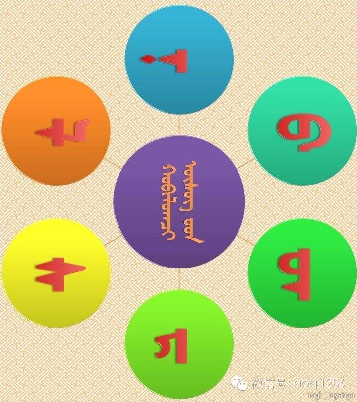 蒙语语法您还记得多少?(学习后请分享) 第3张 蒙语语法您还记得多少?(学习后请分享) 蒙古文库