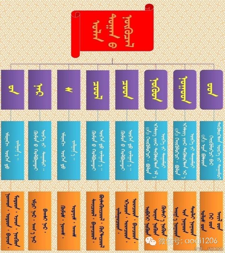 蒙语语法您还记得多少?(学习后请分享) 第7张 蒙语语法您还记得多少?(学习后请分享) 蒙古文库